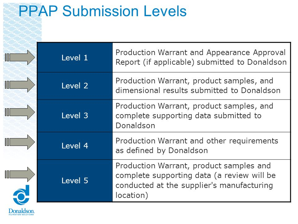 PPAP Submission Levels Level 1 Production Warrant and Appearance Approval Report (if applicable) submitted to Donaldson Level 2 Production Warrant, pr