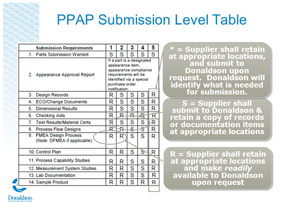 PPAP Submission Level Table S = Supplier shall submit to Donaldson & retain a copy of records or documentation items at appropriate locations R = Supp