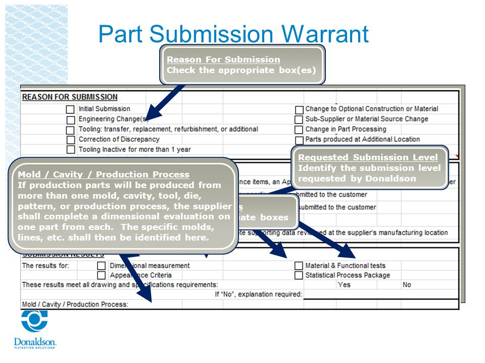 Part Submission Warrant Reason For Submission Check the appropriate box(es) Requested Submission Level Identify the submission level requested by Dona