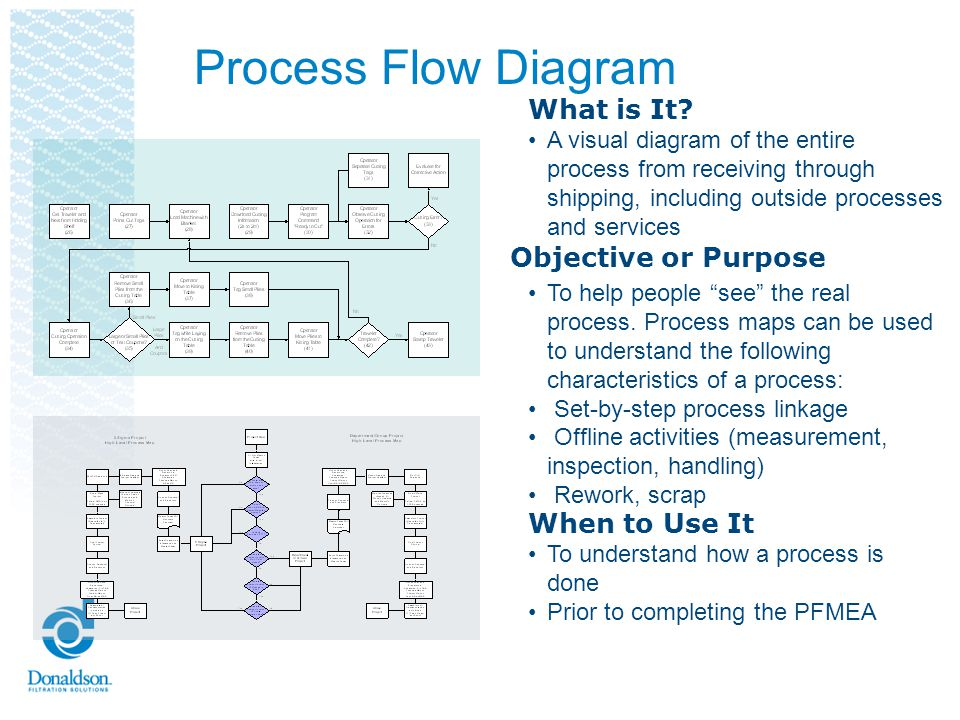 Process Flow Diagram What is It? A visual diagram of the entire process from receiving through shipping, including outside processes and services To h