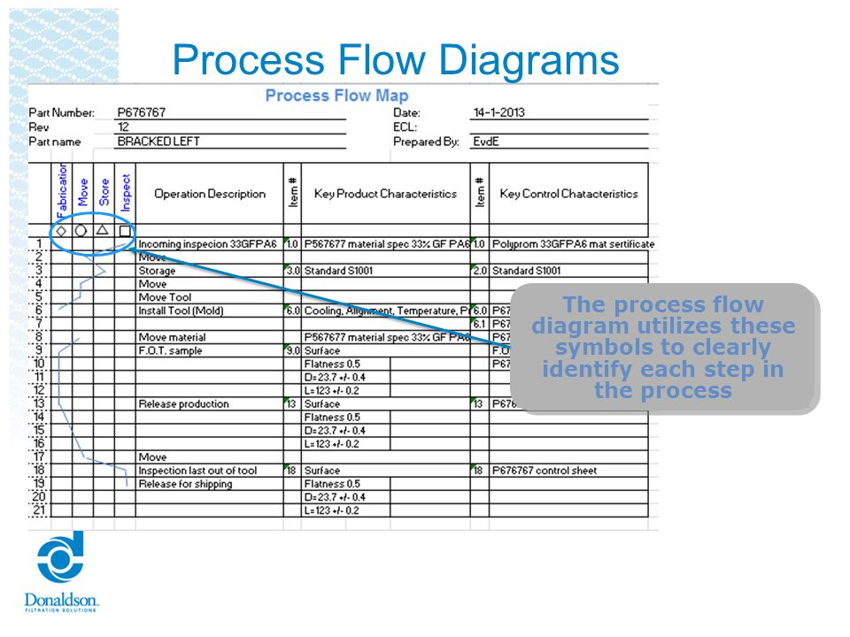 Process Flow Diagrams The process flow diagram utilizes these symbols to clearly identify each step in the process