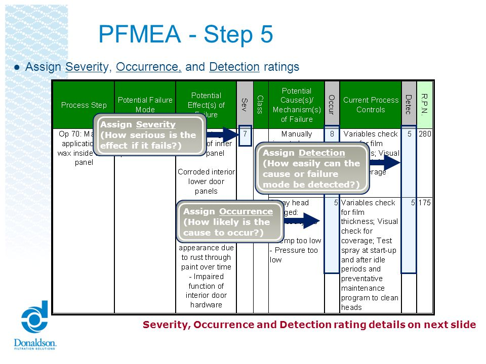 PFMEA - Step 5 Assign Severity, Occurrence, and Detection ratings Assign Severity (How serious is the effect if it fails?) Assign Occurrence (How like
