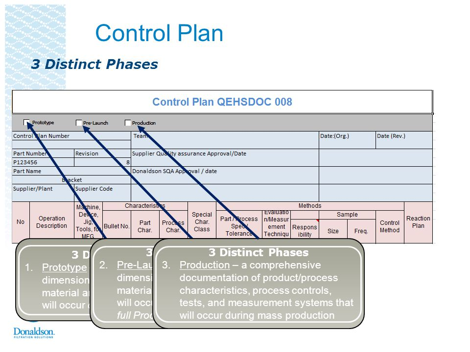 Control Plan 3 Distinct Phases 1.Prototype – a description of the dimensional measurements and material and performance tests that will occur during P