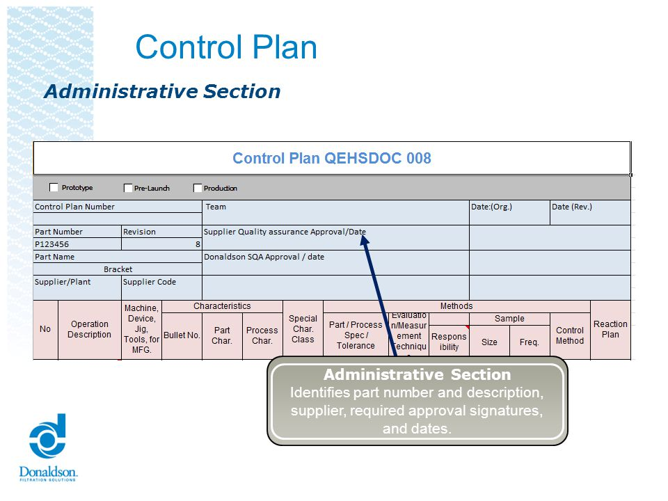 Control Plan Administrative Section Identifies part number and description, supplier, required approval signatures, and dates. Administrative Section