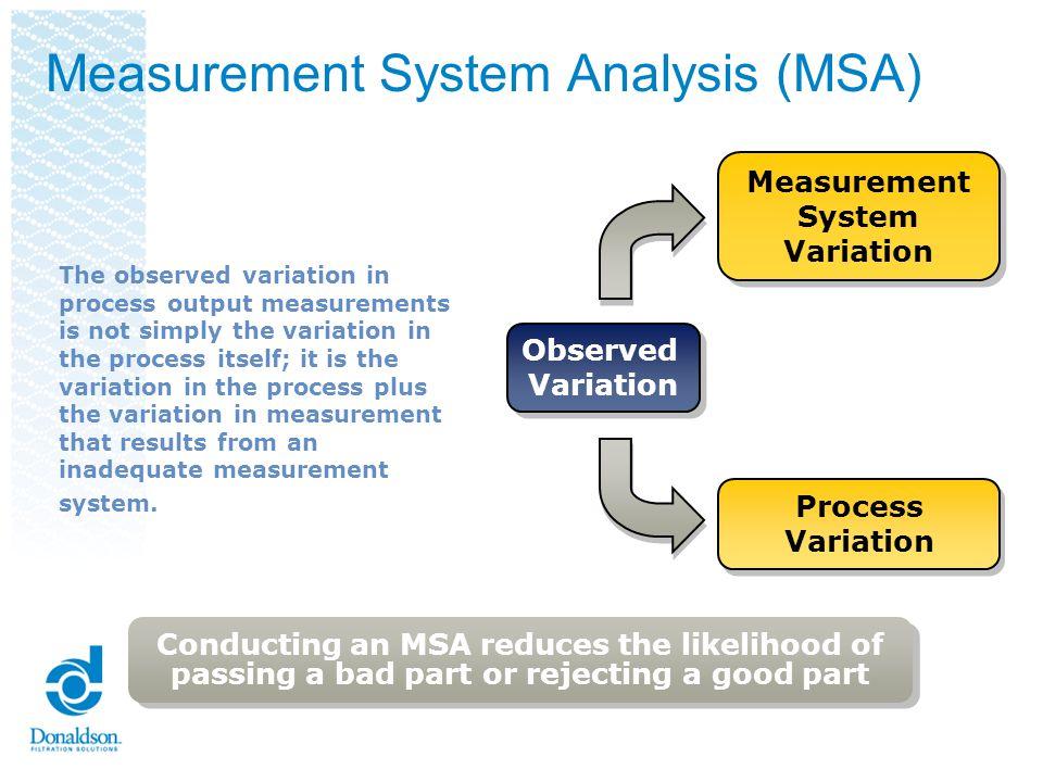 Measurement System Analysis (MSA) Process Variation Process Variation Measurement System Variation Measurement System Variation Observed Variation Obs