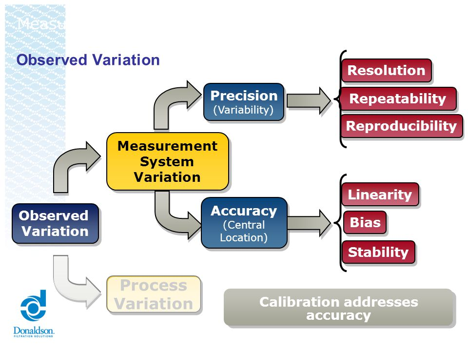 Observed Variation Observed Variation Process Variation Process Variation Measurement System Variation Measurement System Variation Reproducibility Pr