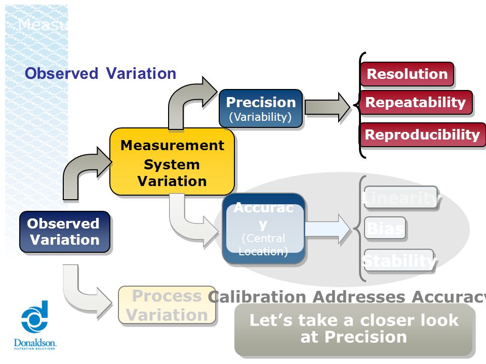 Observed Variation Observed Variation Observed Variation Process Variation Process Variation Measurement System Variation Measurement System Variation