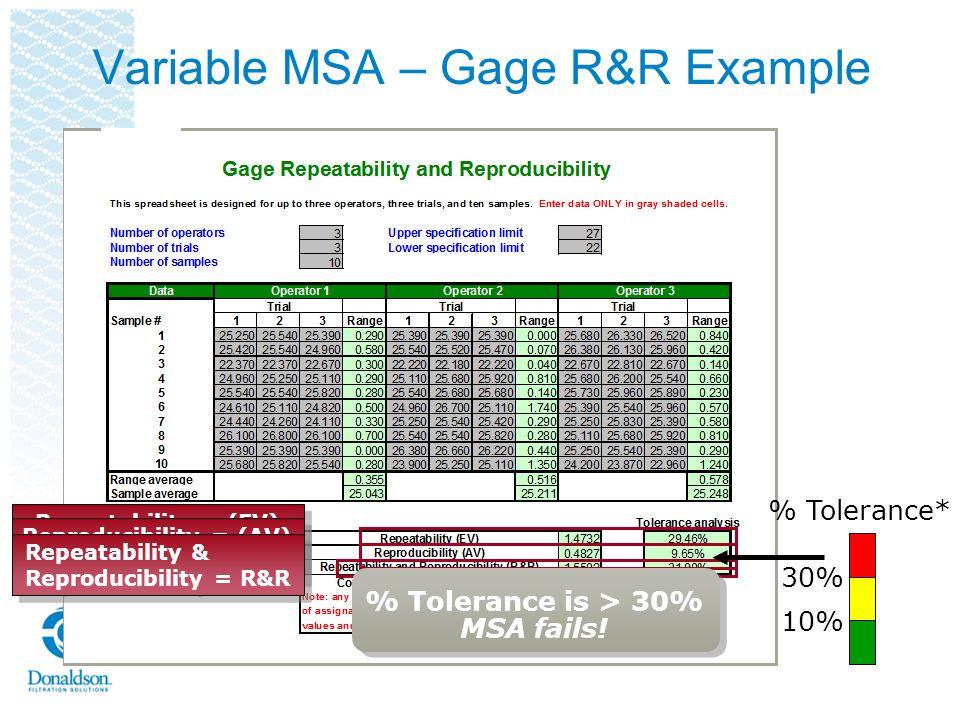 Repeatability = (EV) Equipment Variation Reproducibility = (AV) Appraiser Variation Repeatability & Reproducibility = R&R % Tolerance* 10% 30% % Toler