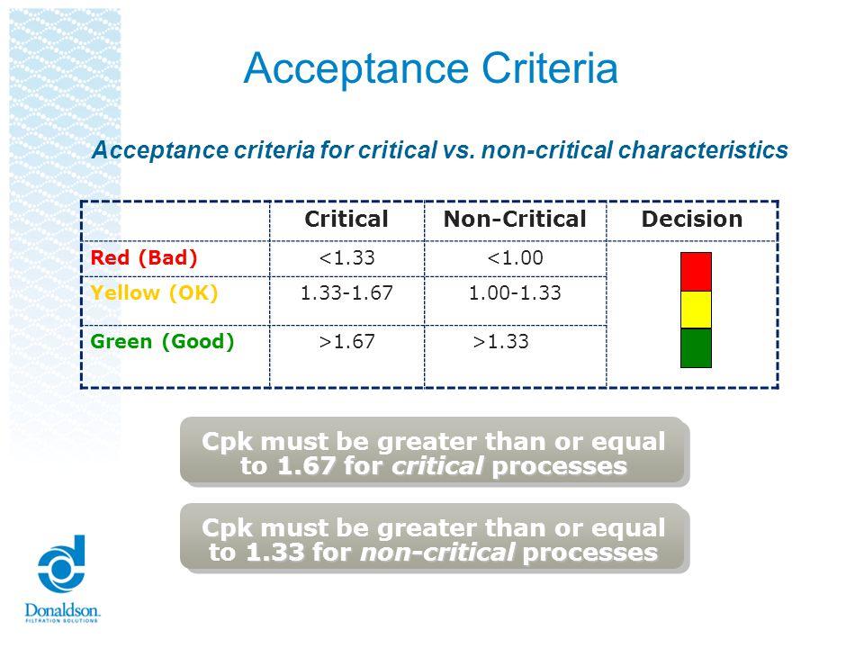 Acceptance Criteria CriticalNon-CriticalDecision Red (Bad)<1.33<1.00 Yellow (OK)1.33-1.671.00-1.33 Green (Good)>1.67>1.33 Acceptance criteria for crit