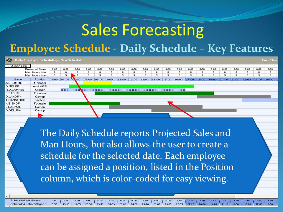 Sales Forecasting Employee Schedule -Daily Schedule – Key Features Assigned Positions determine the color of the timeslots Employee Scheduled Times ar