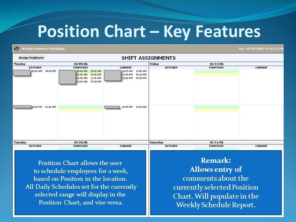 Position Chart – Key Features Position Chart allows the user to schedule employees for a week, based on Position in the location. All Daily Schedules