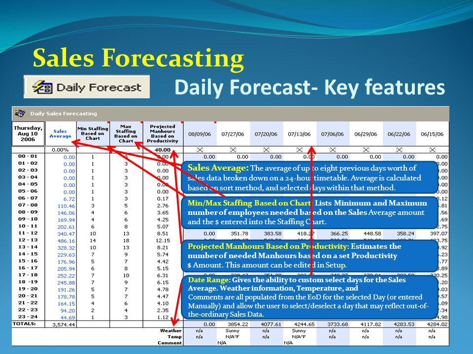 Daily Forecast- Key features Sales Forecasting Sales Average: The average of up to eight previous days worth of sales data broken down on a 24-hour timetable.