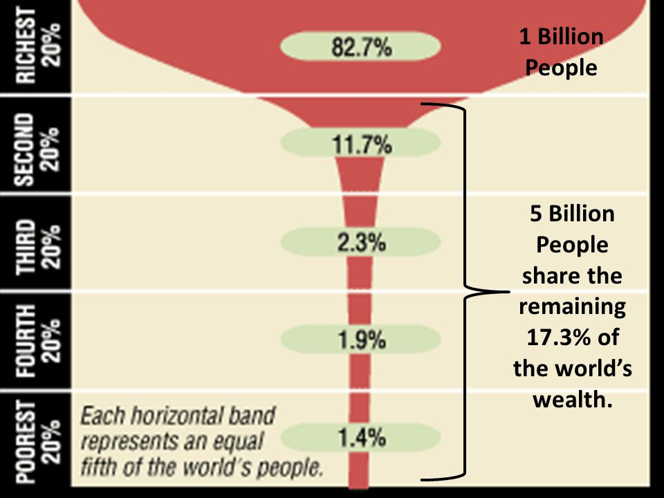 5 Billion People share the remaining 17.3% of the worlds wealth. 1 Billion People