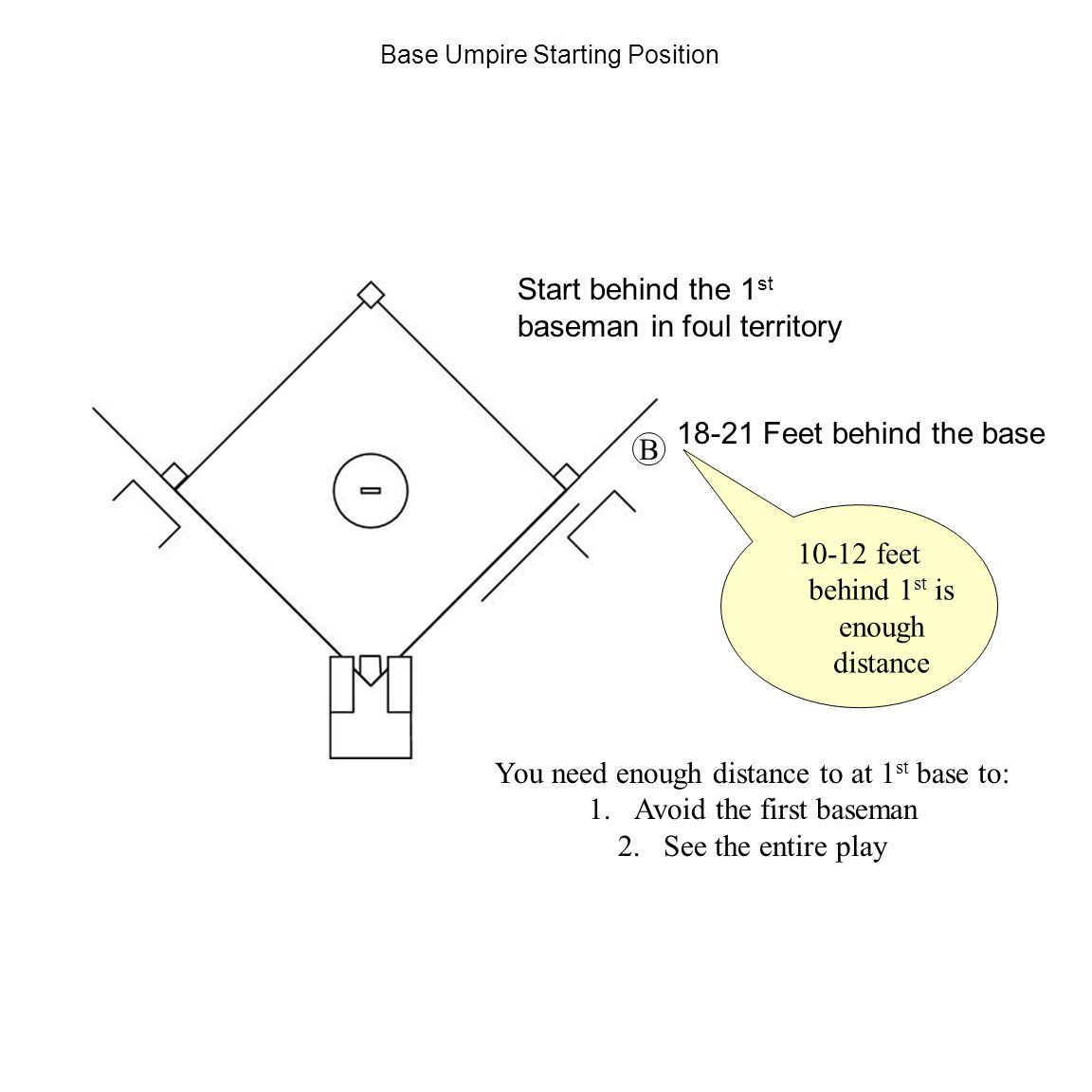 Base Umpire Starting Position B Start behind the 1 st baseman in foul territory 18-21 Feet behind the base 10-12 feet behind 1 st is enough distance Y