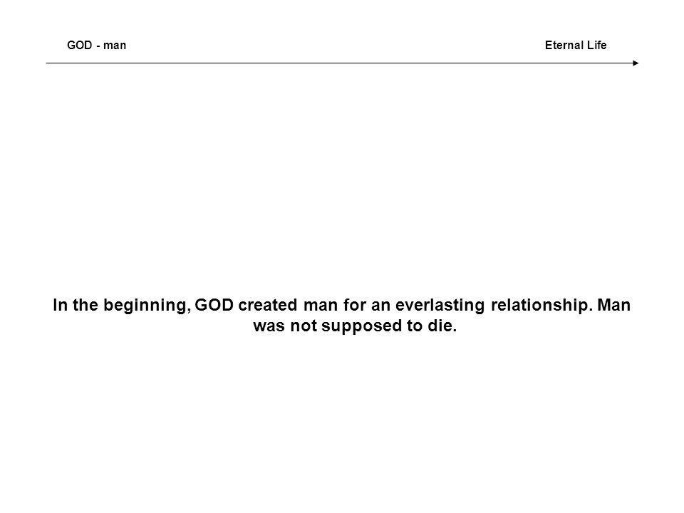In the beginning, GOD created man for an everlasting relationship.