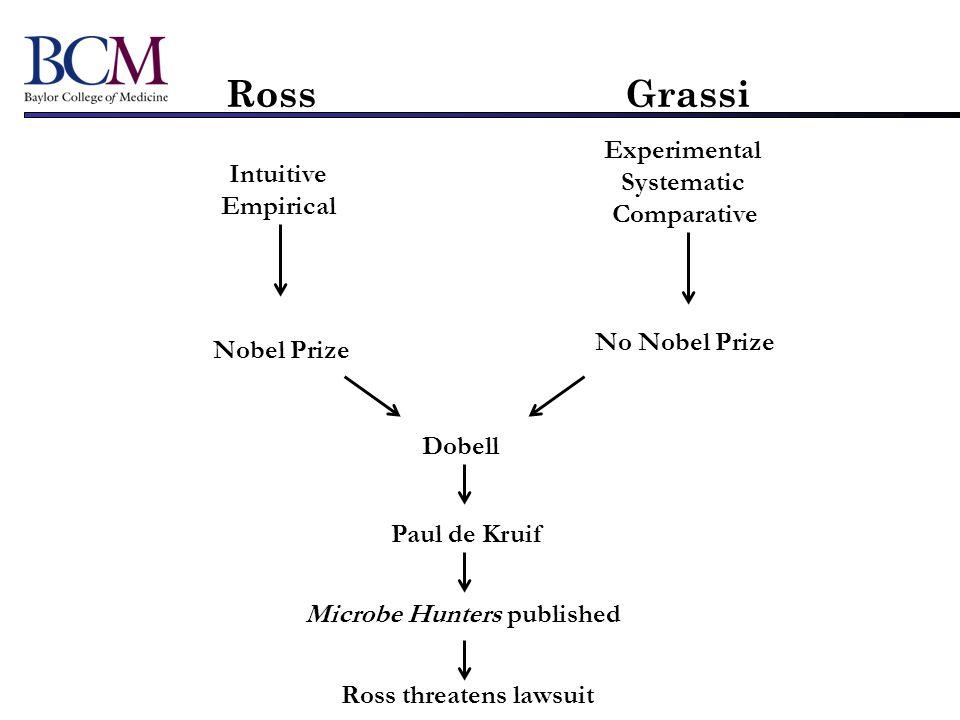 Ross Grassi Intuitive Empirical Experimental Systematic Comparative Nobel Prize No Nobel Prize Dobell Paul de Kruif Ross threatens lawsuit Microbe Hun