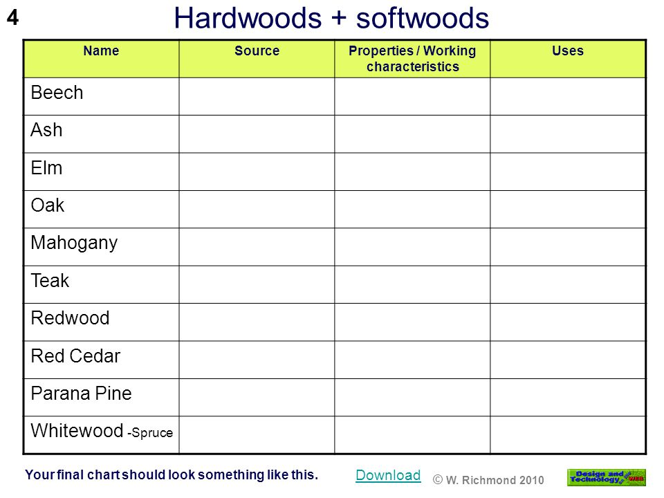 Hardwoods + softwoods Your final chart should look something like this. NameSourceProperties / Working characteristics Uses Beech Ash Elm Oak Mahogany