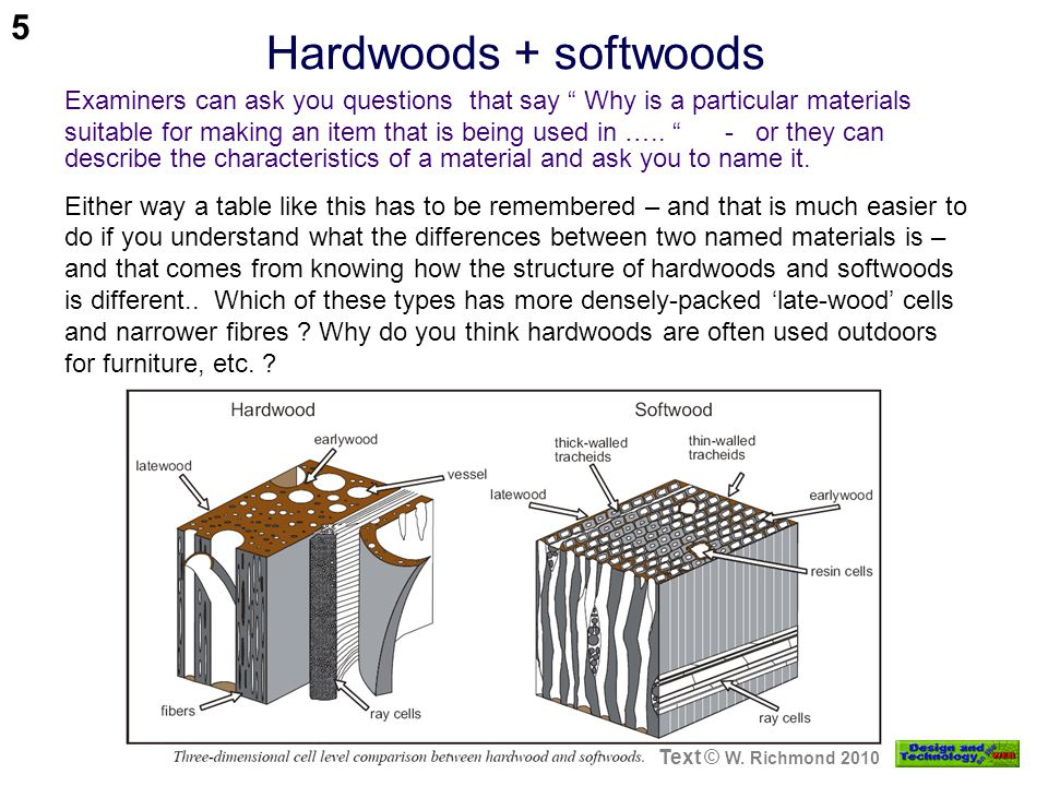 Hardwoods + softwoods Text © W. Richmond 2010 Examiners can ask you questions that say Why is a particular materials suitable for making an item that