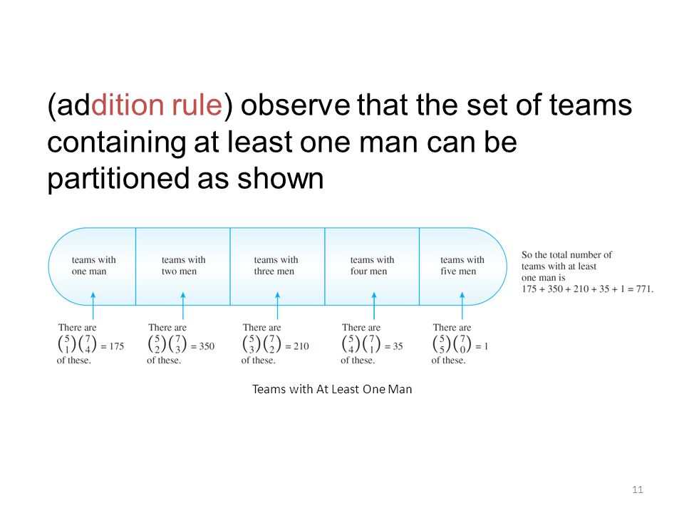 11 (addition rule) observe that the set of teams containing at least one man can be partitioned as shown Teams with At Least One Man