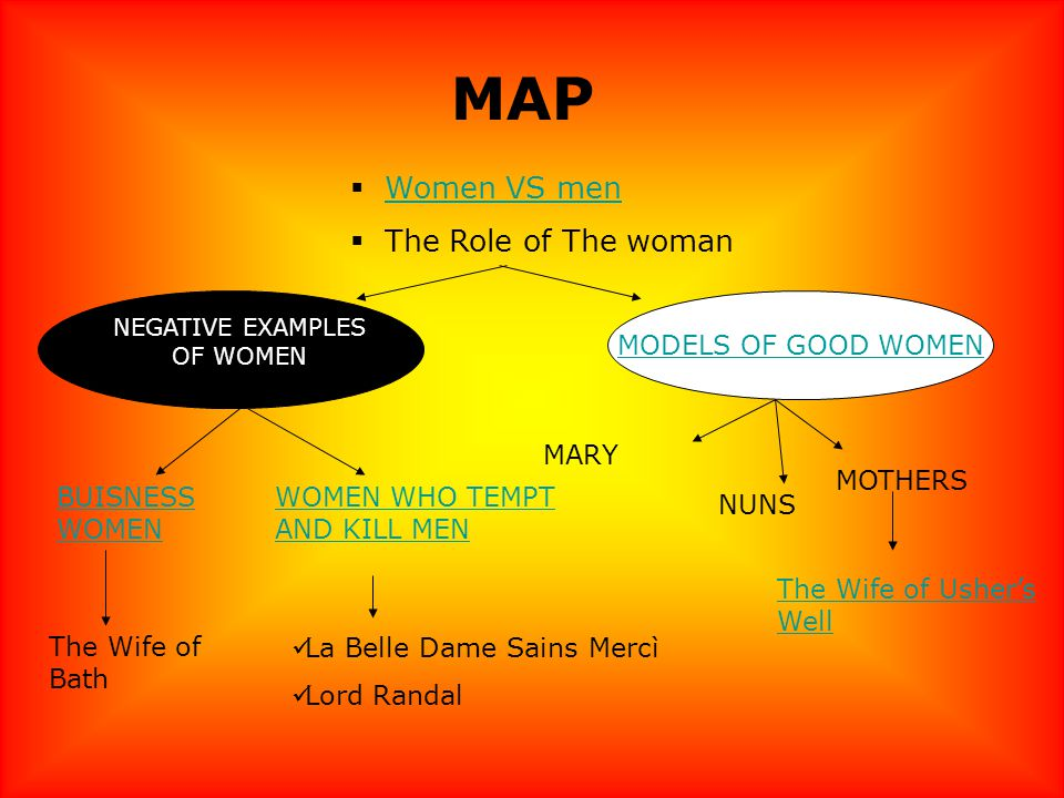 MAP Women VS men The Role of The woman MODELS OF GOOD WOMEN NEGATIVE EXAMPLES OF WOMEN MARY NUNS MOTHERS WOMEN WHO TEMPT AND KILL MEN BUISNESS WOMEN The Wife of Bath La Belle Dame Sains Mercì Lord Randal The Wife of Ushers Well