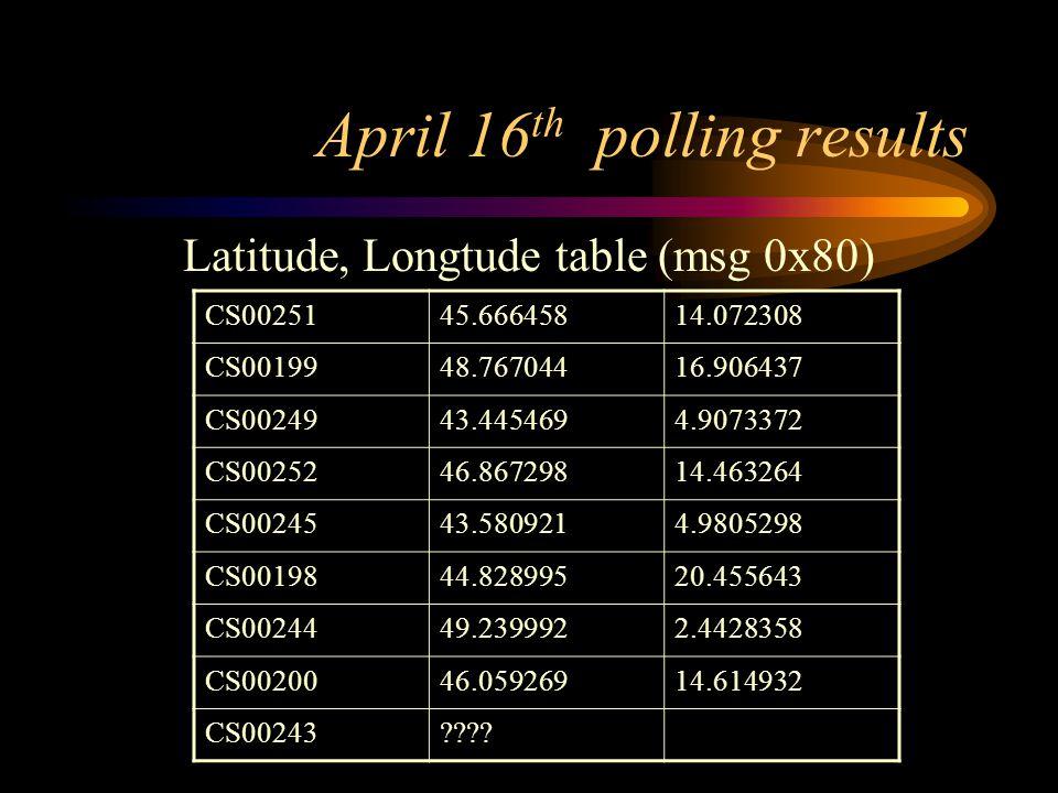 April 16 th polling results Latitude, Longtude table (msg 0x80) CS0025145.66645814.072308 CS0019948.76704416.906437 CS0024943.4454694.9073372 CS002524