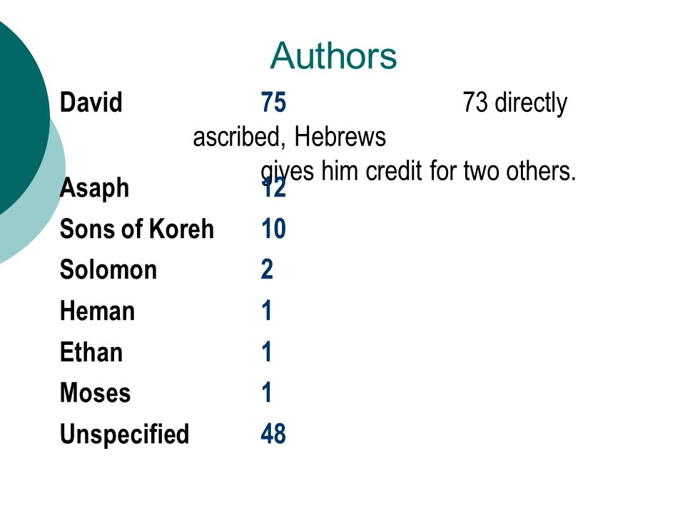David75 73 directly ascribed, Hebrews gives him credit for two others.