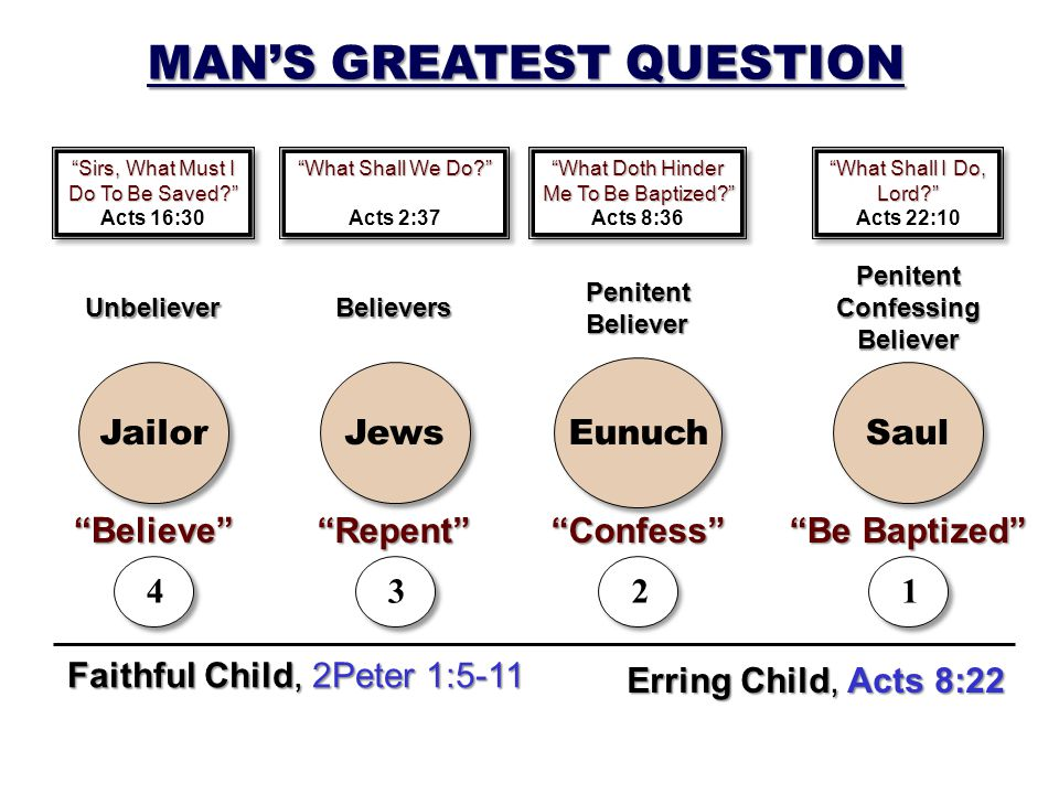 Faithful Child, 2Peter 1:5-11 Erring Child, Acts 8:22 MANS GREATEST QUESTION Sirs, What Must I Do To Be Saved.