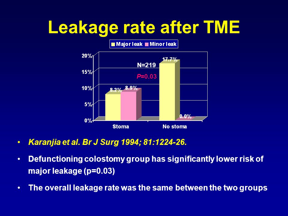 Concerns and controversies Leakage rate.Consequences of leakage.
