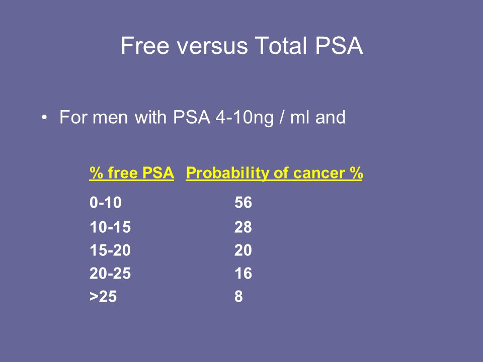 Free versus Total PSA For men with PSA 4-10ng / ml and % free PSAProbability of cancer % 0-1056 10-1528 15-2020 20-2516 >258