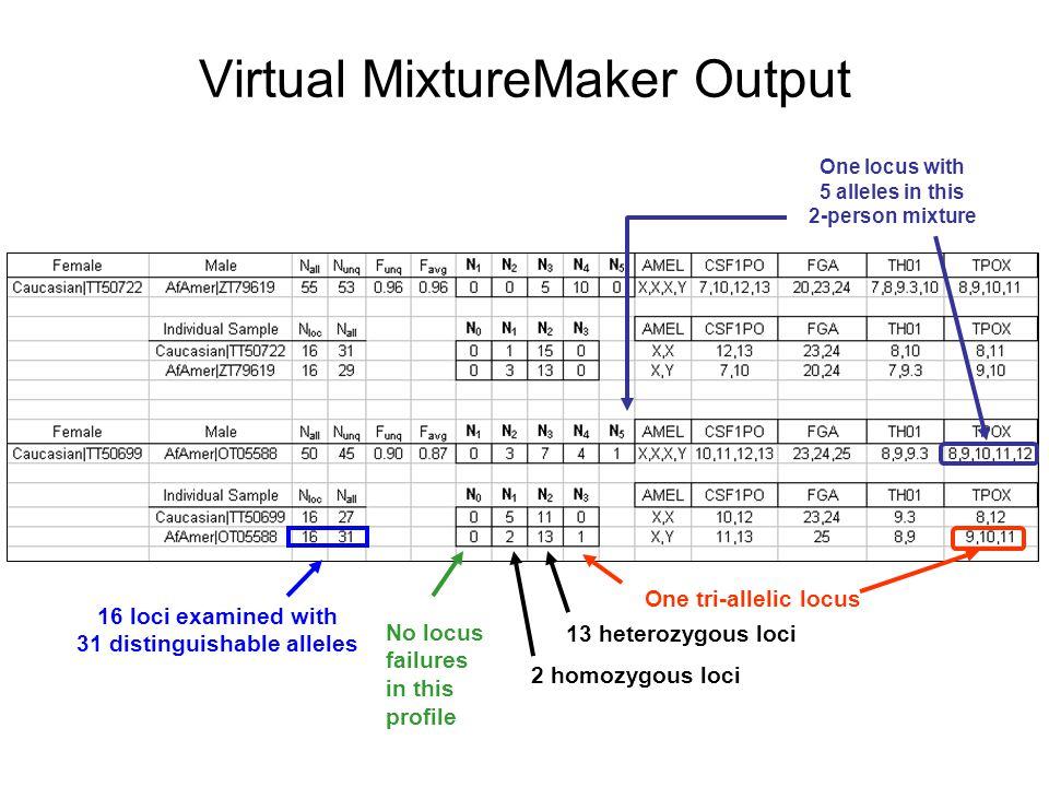 Virtual MixtureMaker Output One tri-allelic locus One locus with 5 alleles in this 2-person mixture No locus failures in this profile 16 loci examined
