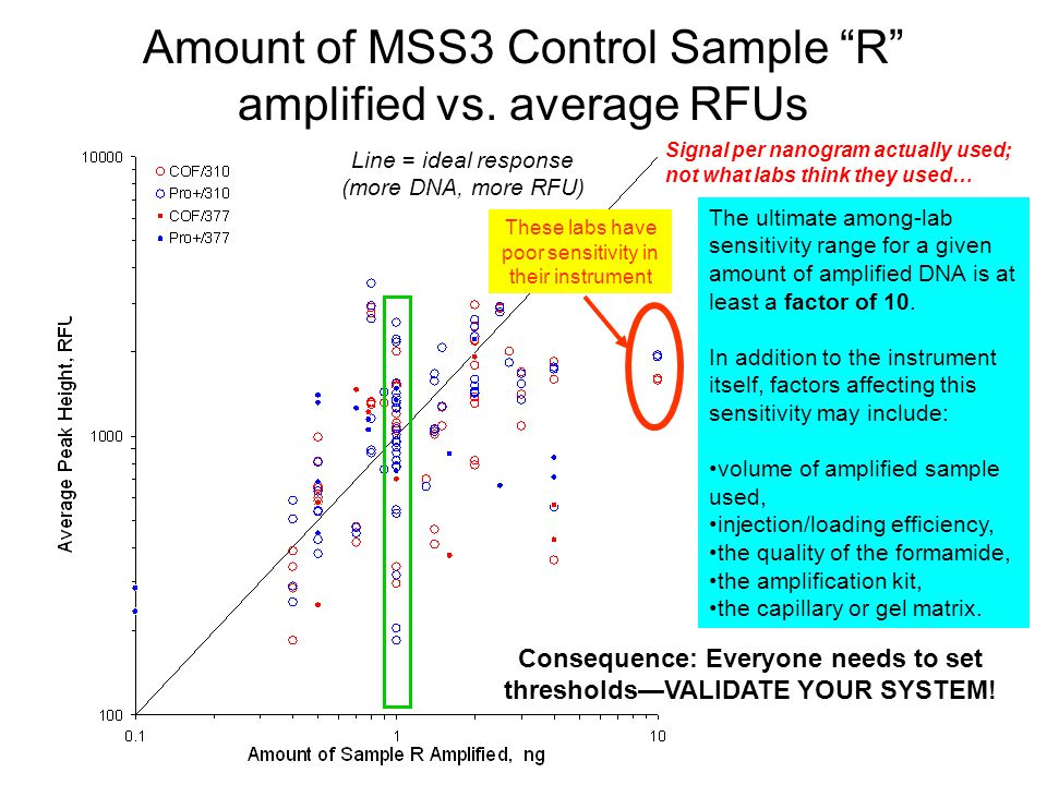 NIST Software Programs to Aid Mixture Work mixSTR (developed at request of Palm Beach Sheriffs Office) –Does not interpret data (relies on user inputted alleles following STR data review) –Aids in the organization of STR mixture information –Considers only the presence/absence of alleles (no peak heights used) Virtual MixtureMaker (developed to aid MIX05 sample selection) –Creates mixture combinations through pairwise comparisons of input STR profiles –Returns information on the number of loci possessing 0,1,2,3,4,5, or 6 alleles in each 2-person mixture (also reports number of loci in each sample with 0,1,2, or 3 alleles) –Useful for selection of samples in mixture or validation studies with various degrees of overlapping alleles in combined STR profiles –Useful in checking for potentially related individuals in a population database Programs can be downloaded from NIST STRBase web site: http://www.cstl.nist.gov/div831/strbase/software.htm Excel-based programs developed by David Duewer (NIST)