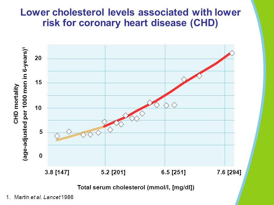 Contribution of selected risk factors to coronary heart disease: high cholesterol a major factor Mackay and Mensah, The atlas of heart disease and stroke, WHO 2004 Low fruit & vegetable intake Physical inactivity High blood cholesterol Suboptimal blood pressure systolic BP >115 mmHg 22% 31% 49% 56% 0 10 20 30 40 50 60
