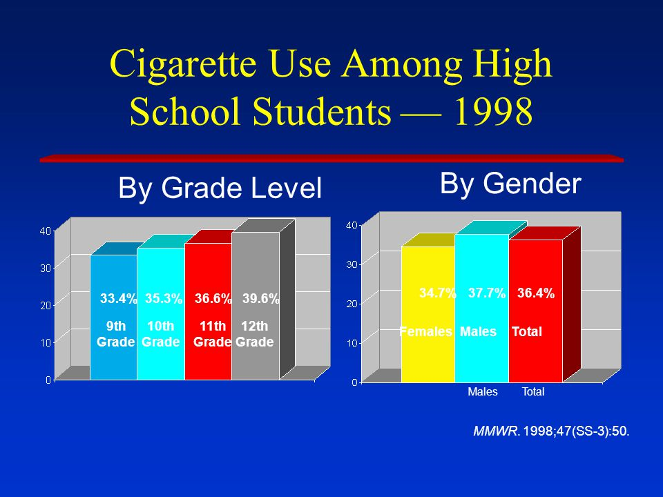 Cigarette Use Among High School Students 1998 By Grade Level By Gender 33.4%35.3%36.6%39.6% 34.7%37.7%36.4% 9th Grade 10th Grade Females MalesTotal 11