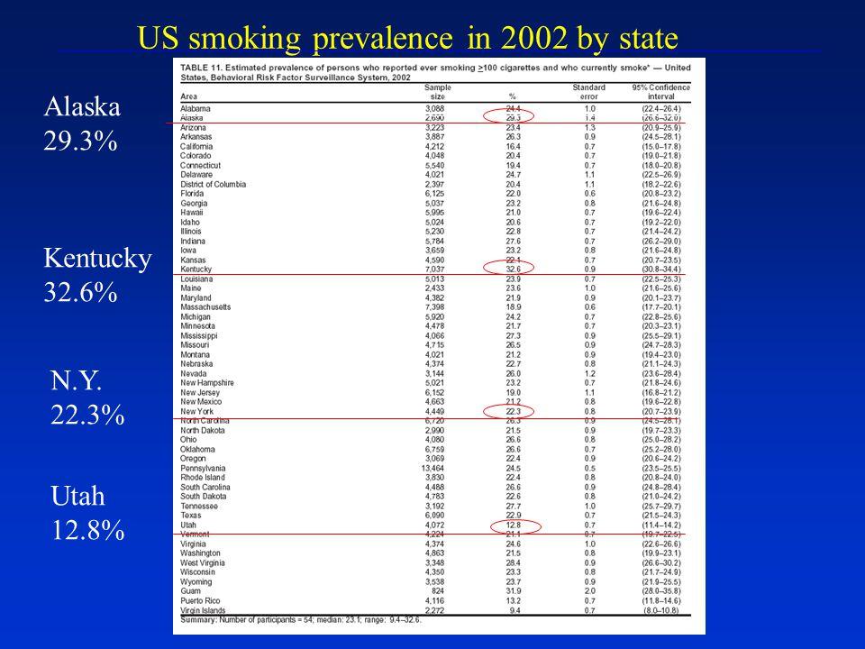 US smoking prevalence in 2002 by state Alaska 29.3% Kentucky 32.6% N.Y. 22.3% Utah 12.8%