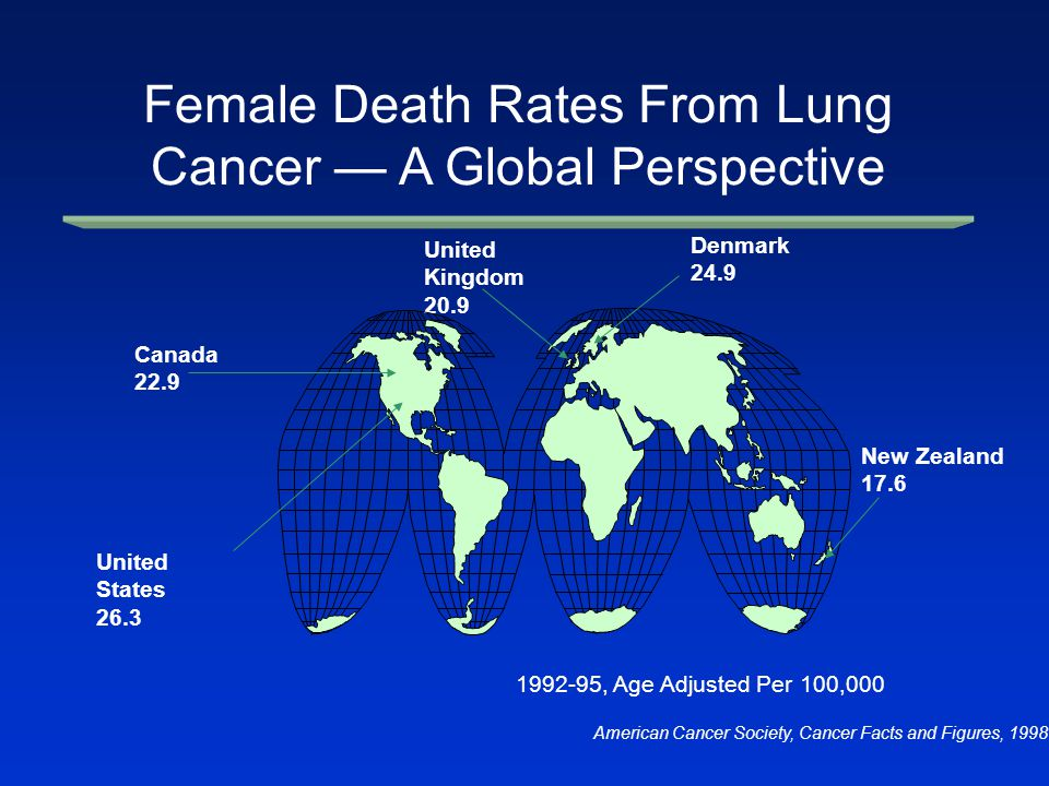 Denmark 24.9 United Kingdom 20.9 United States 26.3 New Zealand 17.6 Canada 22.9 1992-95, Age Adjusted Per 100,000 Female Death Rates From Lung Cancer