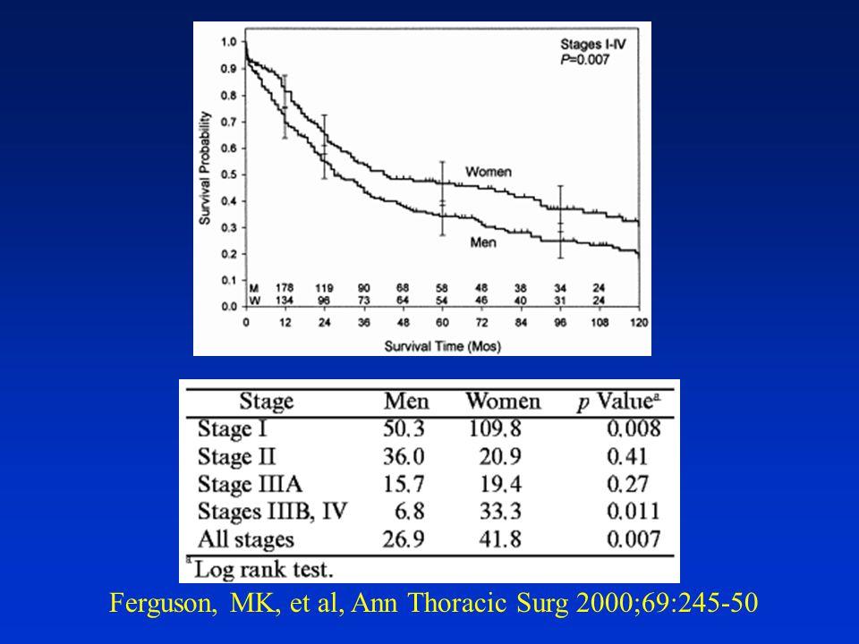 Ferguson, MK, et al, Ann Thoracic Surg 2000;69:245-50