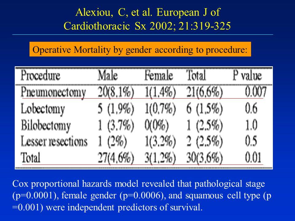 Alexiou, C, et al. European J of Cardiothoracic Sx 2002; 21:319-325 Operative Mortality by gender according to procedure: Cox proportional hazards mod