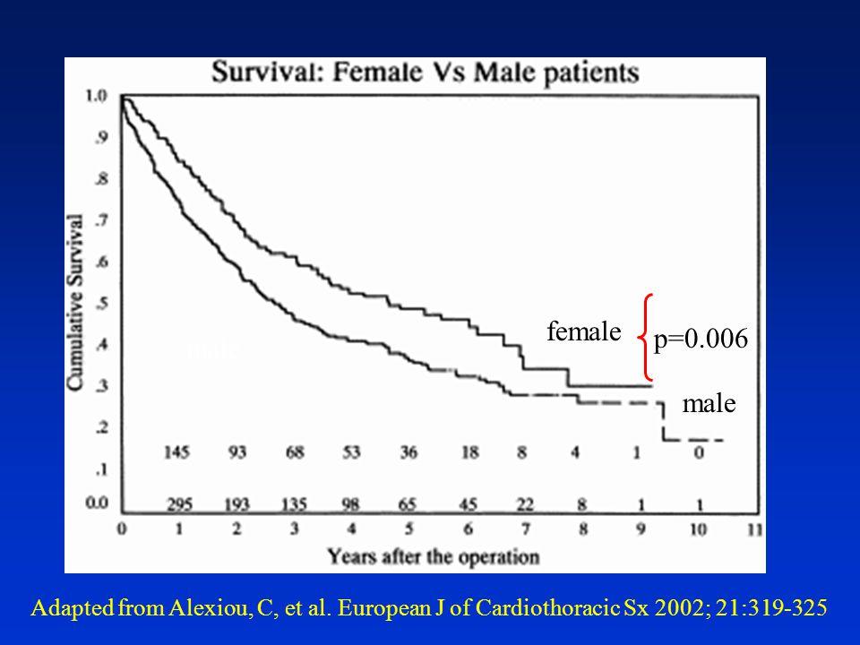 Adapted from Alexiou, C, et al. European J of Cardiothoracic Sx 2002; 21:319-325 female male p=0.006