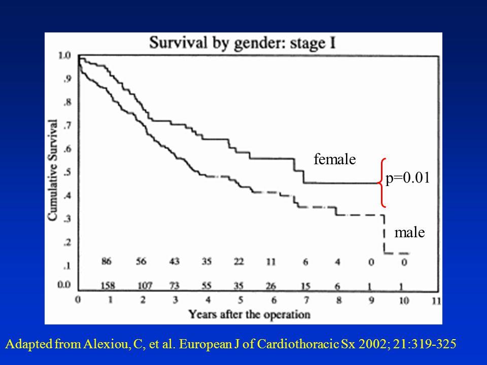 Adapted from Alexiou, C, et al. European J of Cardiothoracic Sx 2002; 21:319-325 female male p=0.01