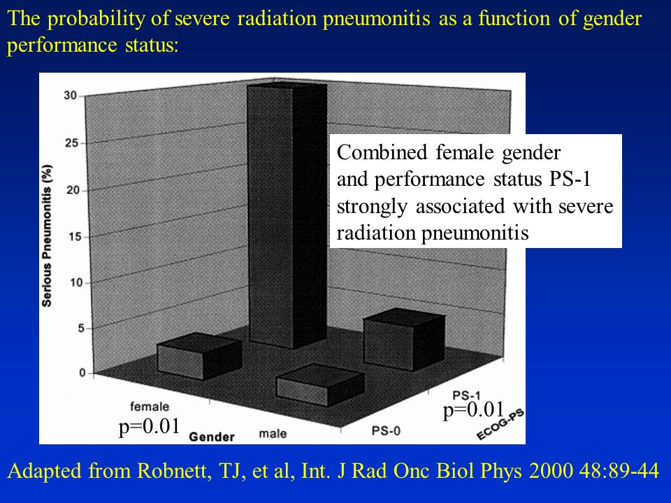 Adapted from Robnett, TJ, et al, Int. J Rad Onc Biol Phys 2000 48:89-44 p=0.01 The probability of severe radiation pneumonitis as a function of gender