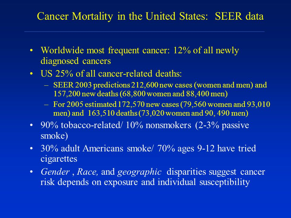 Worldwide most frequent cancer: 12% of all newly diagnosed cancers US 25% of all cancer-related deaths: –SEER 2003 predictions 212,600 new cases (wome