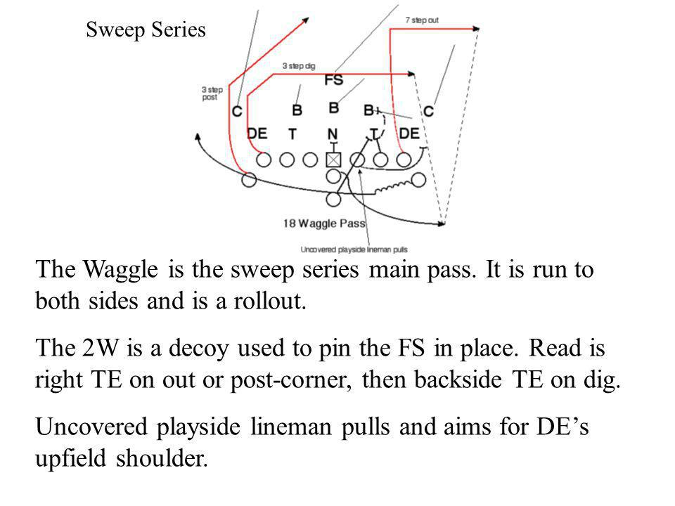 The Waggle is the sweep series main pass. It is run to both sides and is a rollout. The 2W is a decoy used to pin the FS in place. Read is right TE on