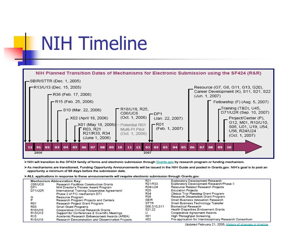 NIH Timeline