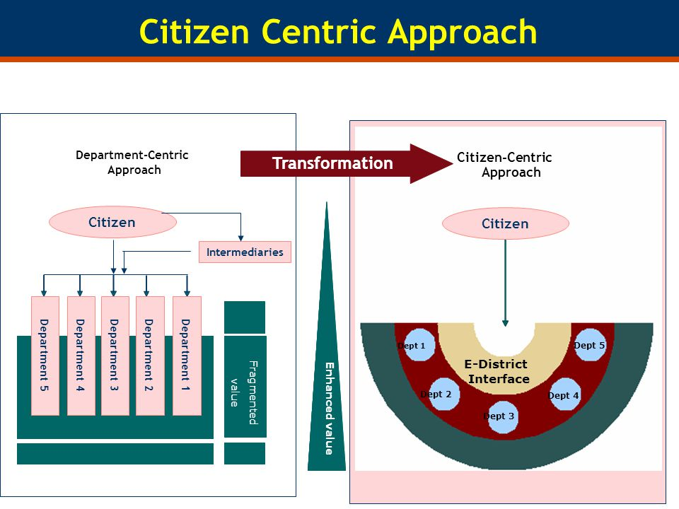 Citizen Centric Approach Citizen-Centric Approach Citizen Departmental Support Transformation Enhanced value Department-Centric Approach Citizen Intermediaries Department 1Department 2Department 3Department 4Department 5 Fragmented value E-District Interface Dept 1 Dept 2 Dept 3 Dept 4 Dept 5