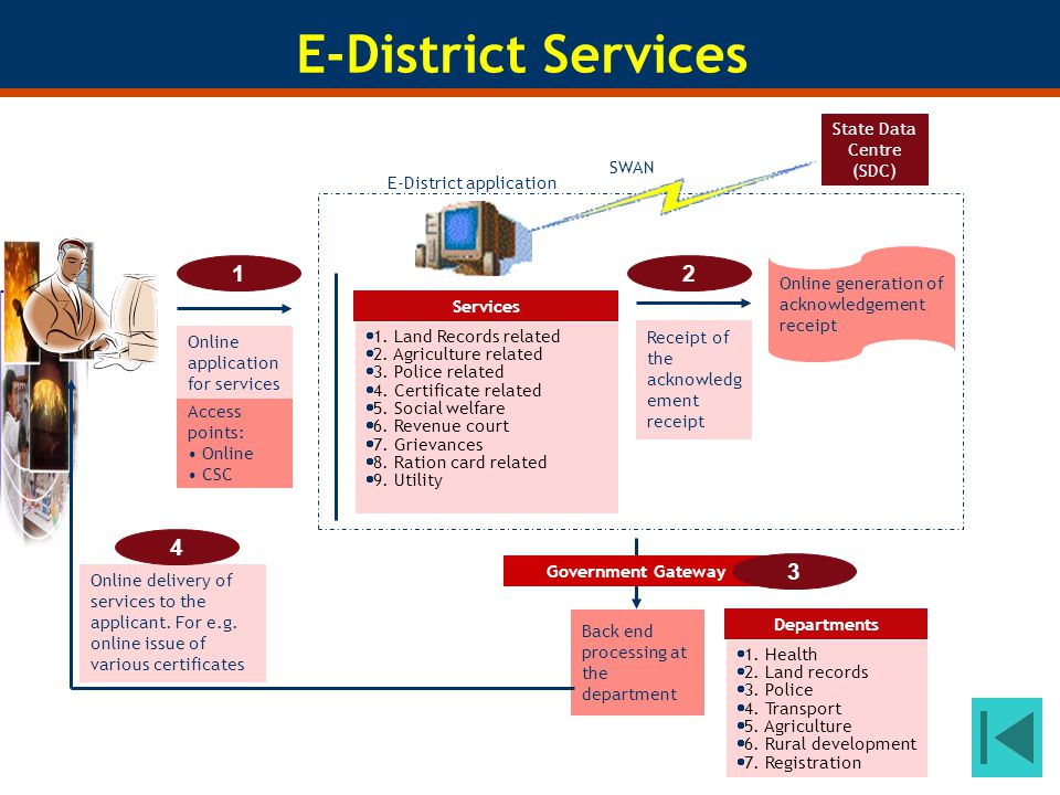 Online application for services E-District application Access points: Online CSC Services 1. Land Records related 2. Agriculture related 3. Police rel