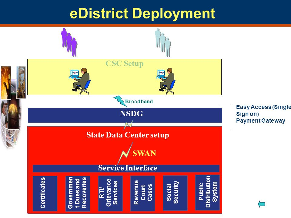 NSDG State Data Center setup Certificates Governmen t Dues and Recoveries RTI/ Grievance Services Revenue Court Cases Social Security Public Distribution System Service Interface Easy Access (Single Sign on) Payment Gateway CSC Setup SWAN eDistrict Deployment Broadband