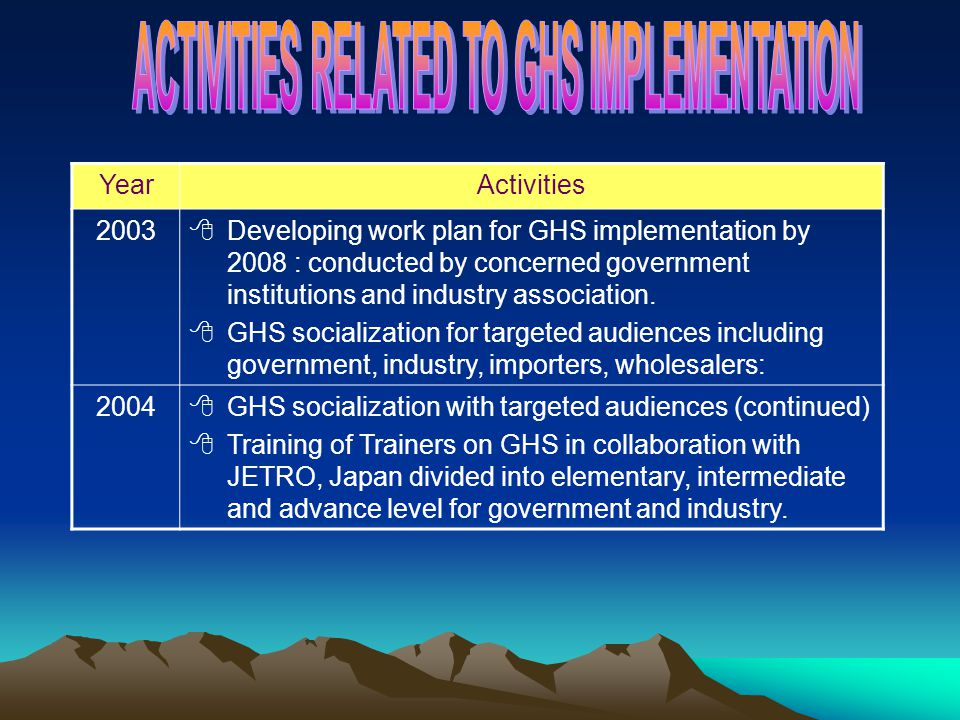 YearActivities 2003 Developing work plan for GHS implementation by 2008 : conducted by concerned government institutions and industry association. GHS