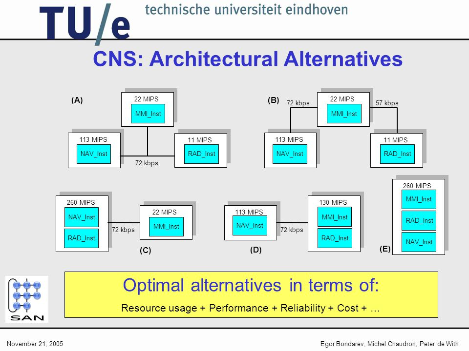 November 21, 2005Egor Bondarev, Michel Chaudron, Peter de With CNS: Architectural Alternatives Optimal alternatives in terms of: Resource usage + Performance + Reliability + Cost + … 22 MIPS MMI_Inst 113 MIPS 11 MIPS 72 kbps (A) NAV_InstRAD_Inst 22 MIPS MMI_Inst 113 MIPS 11 MIPS 72 kbps (B) NAV_InstRAD_Inst 57 kbps 22 MIPS MMI_Inst 260 MIPS 72 kbps (C) NAV_Inst RAD_Inst 130 MIPS MMI_Inst 113 MIPS 72 kbps (D) NAV_Inst RAD_Inst 260 MIPS MMI_Inst RAD_Inst NAV_Inst (E)