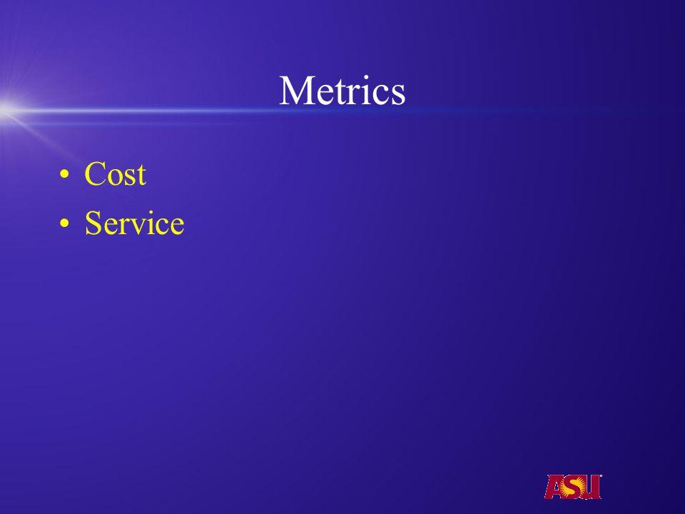 Metrics Cost Service