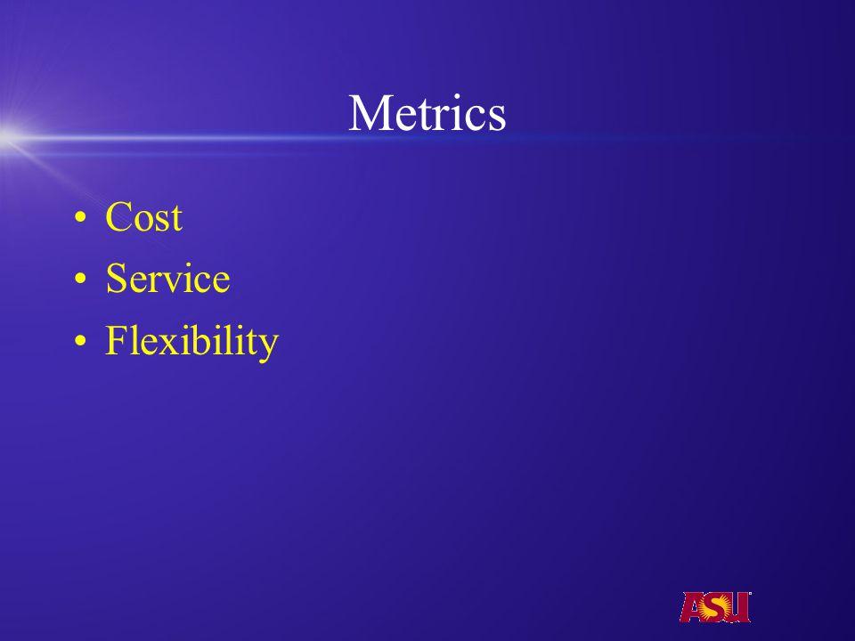 Metrics Cost Service Flexibility
